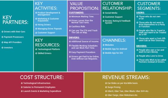מודל עסקי