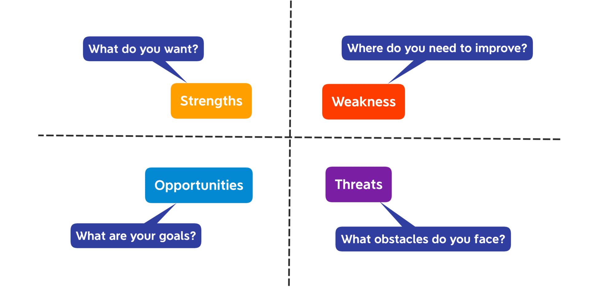 תוכנית עסקית SWOT