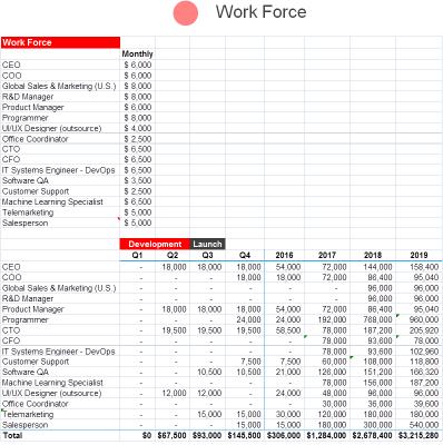 מודל עסקי לתוכנית עסקית