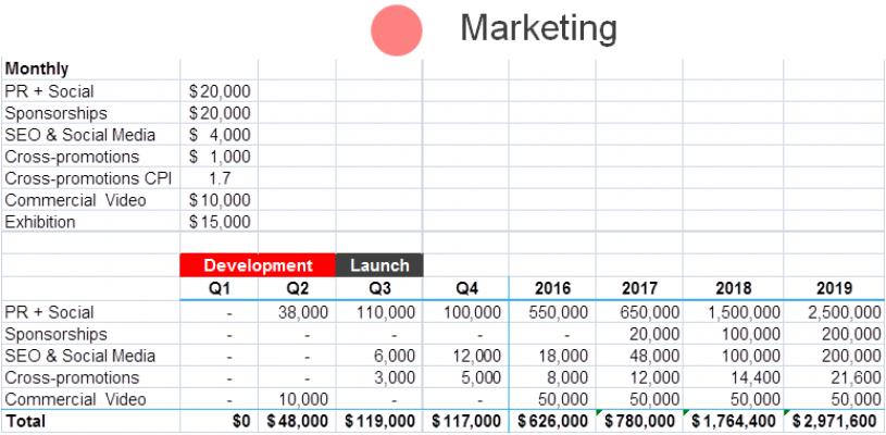מחקרי שוק כחלק מתוכנית עסקית